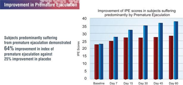 reduce premature ejaculation